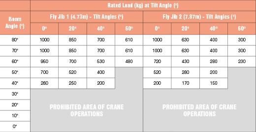 UNIC URW-1006 Angle Ratings