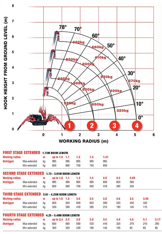 UNIC URW-094 Working Range & Boom Stages