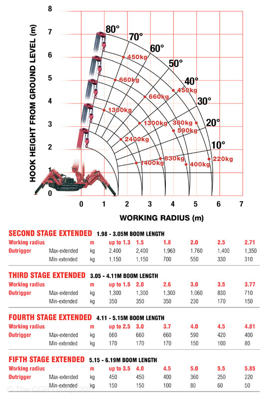 URW-245 Working Range & Boom Stages