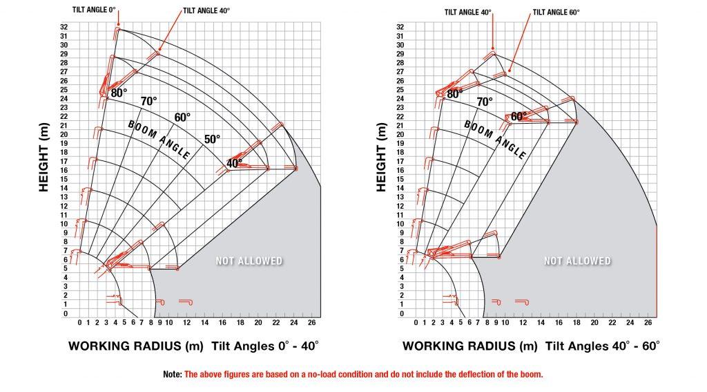 URW-1006 Fly Jib Working Range