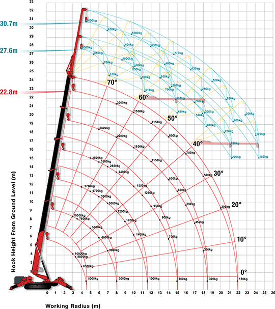 UNIC URW-1006 Working Range